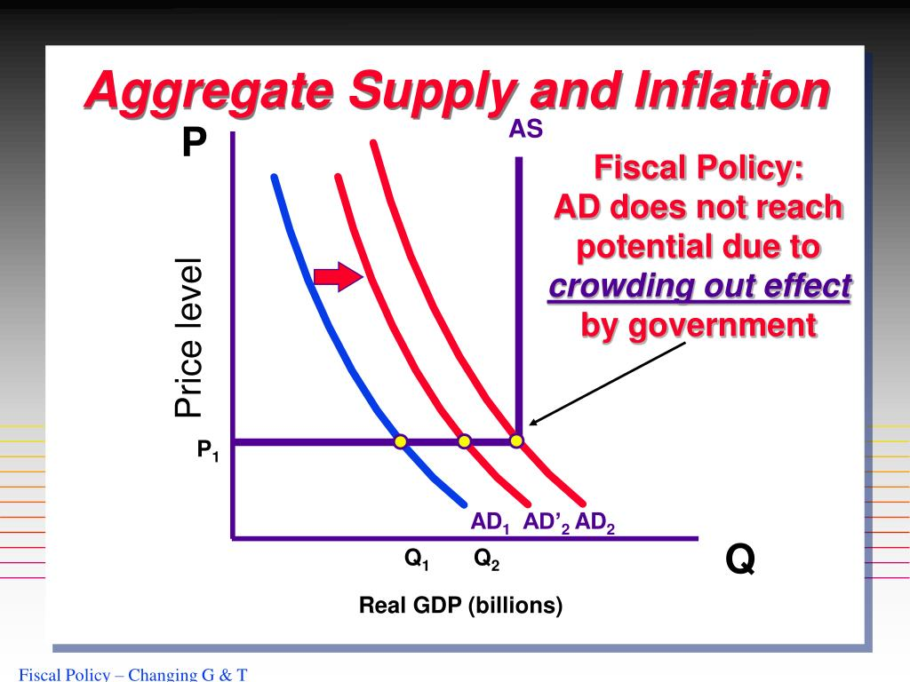 Aggregate Supply and Inflation