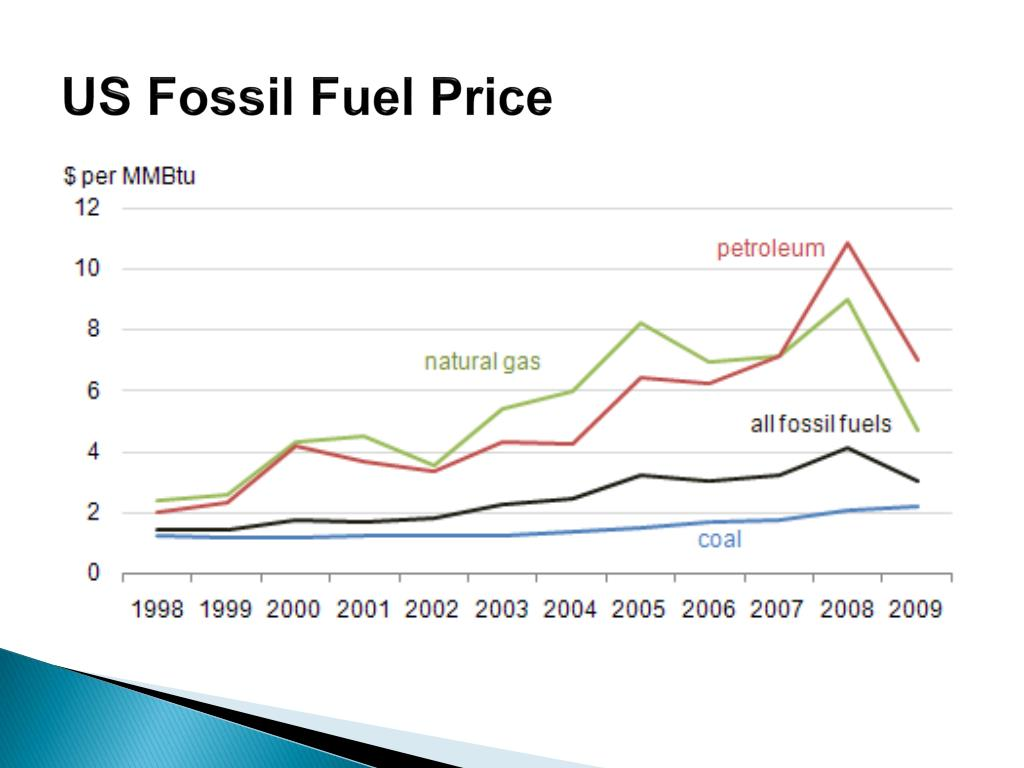fossil fuels pricing and implications to Furthermore, ratepayer's money spent importing fossil fuels from other states  causes unforeseen negative economic impacts when local.