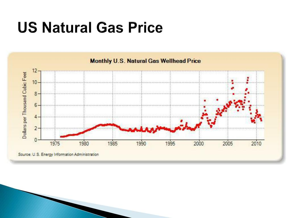 Are Price swinging natural gas
