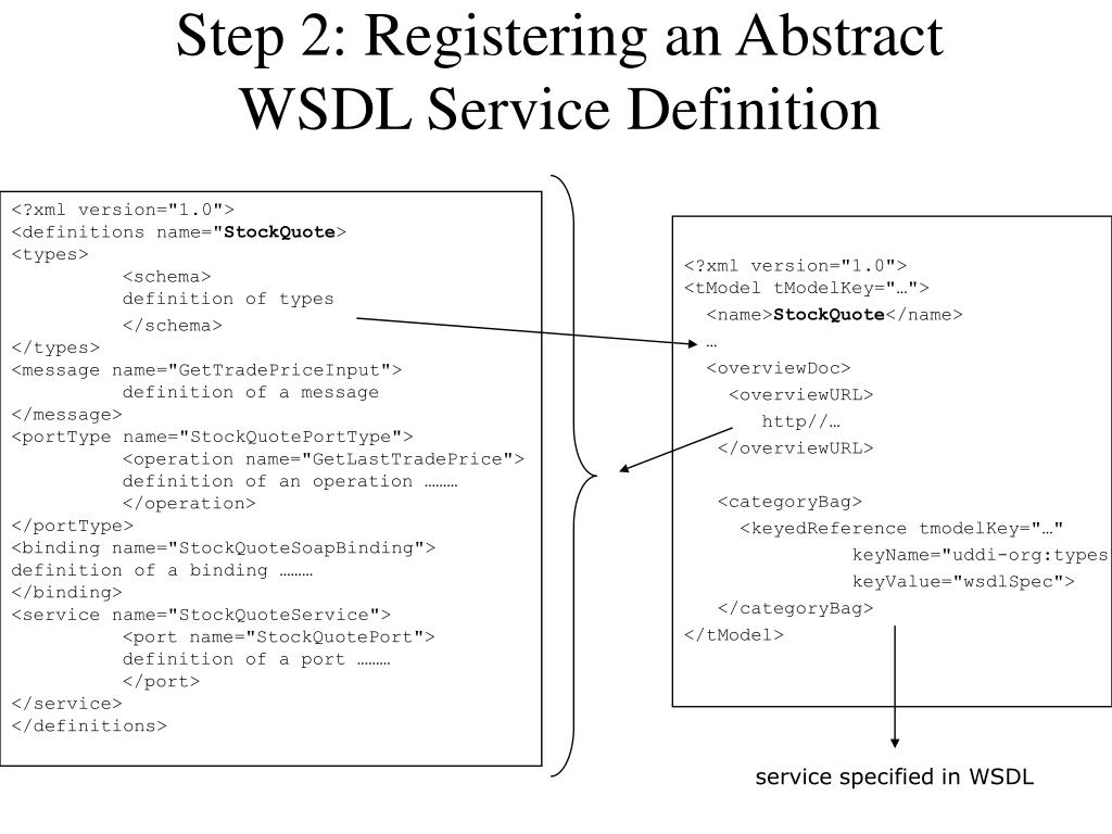 Step 2: Registering an Abstract WSDL Service Definition
