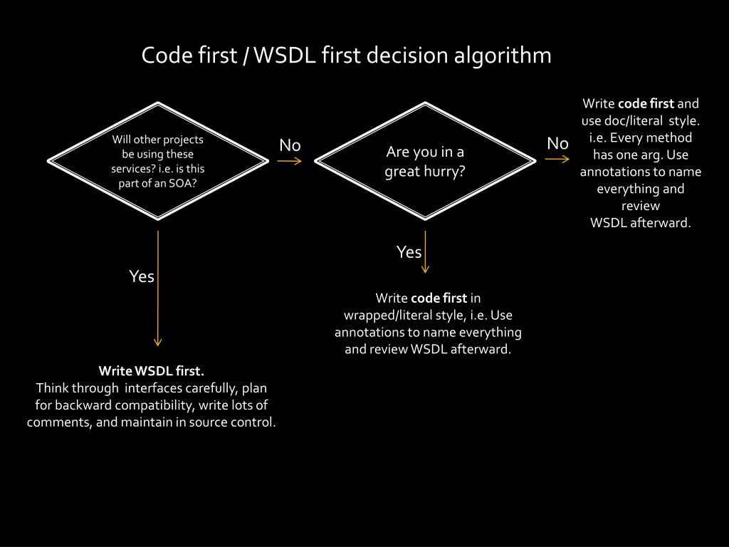 Code first / WSDL first decision algorithm