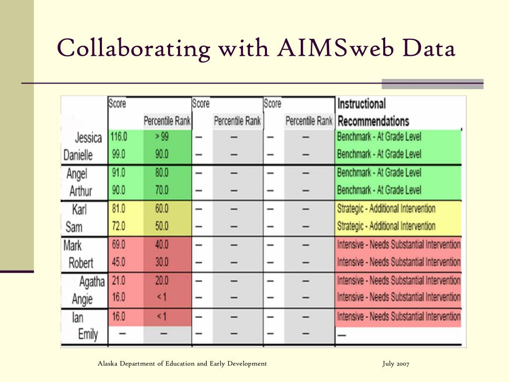 Collaborating with AIMSweb Data