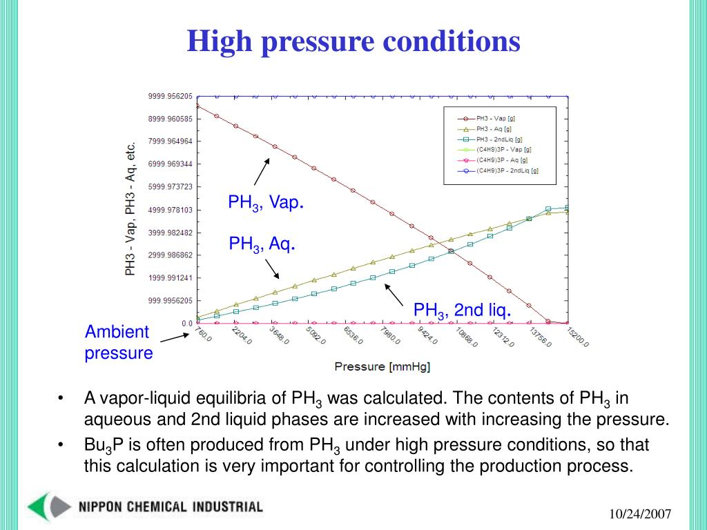 High pressure conditions