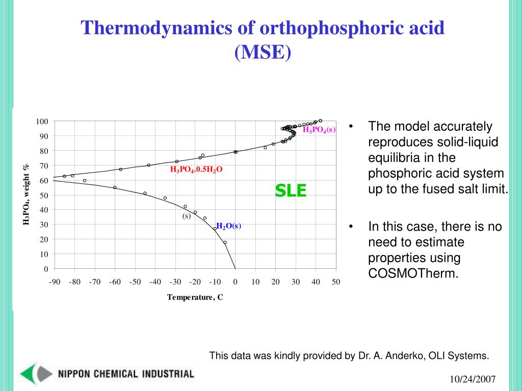 Thermodynamics of orthophosphoric acid