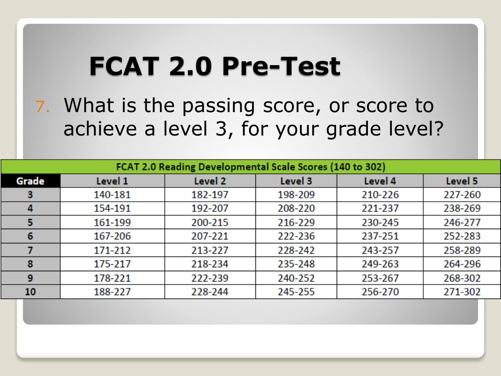What is the passing score, or score to achieve a level 3, for your grade level?