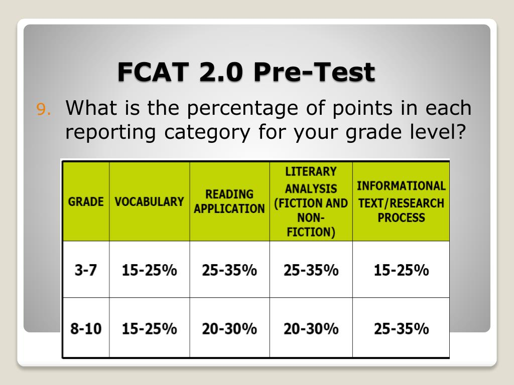 What is the percentage of points in each reporting category for your grade level?