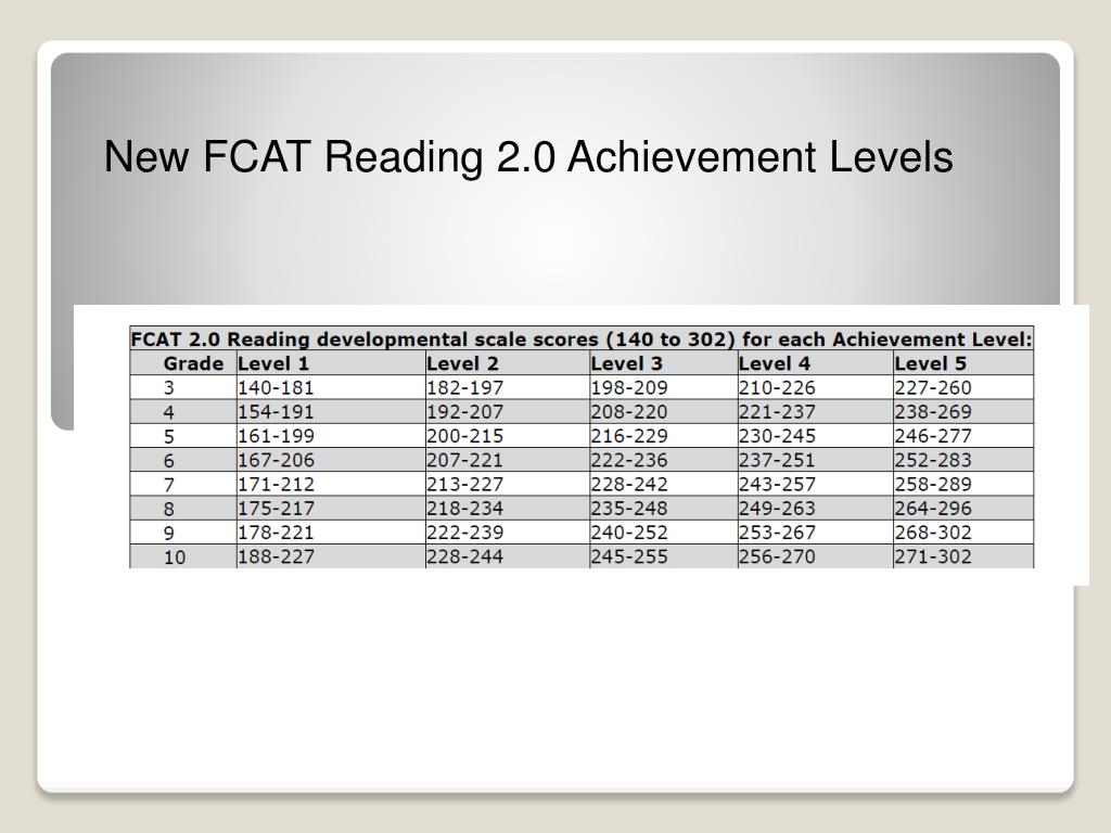 New FCAT Reading 2.0 Achievement Levels