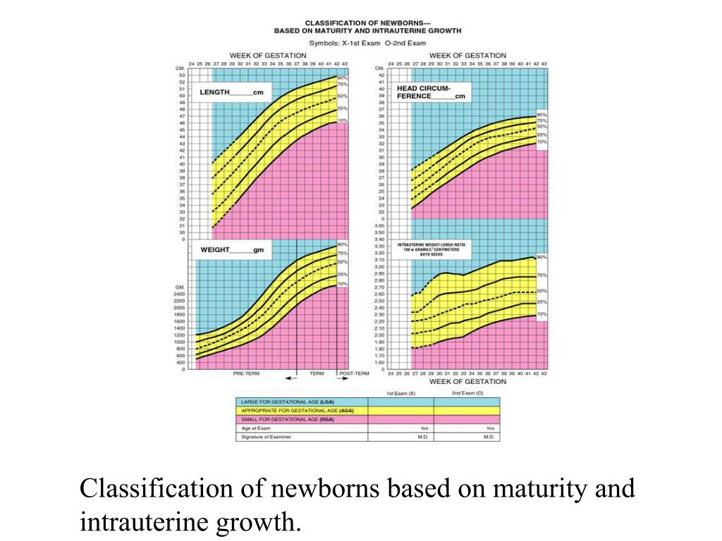Classification of newborns based on maturity and intrauterine growth.
