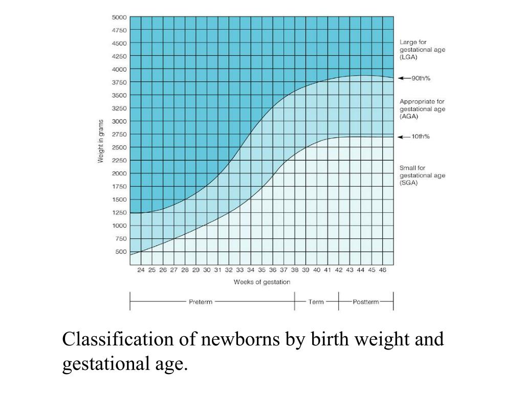 Classification of newborns by birth weight and gestational age.