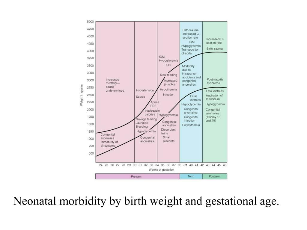 Neonatal morbidity by birth weight and gestational age.