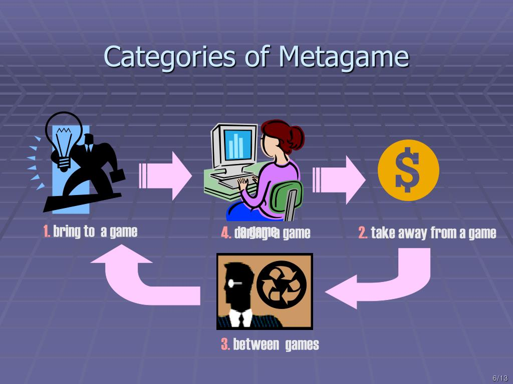 Categories of Metagame