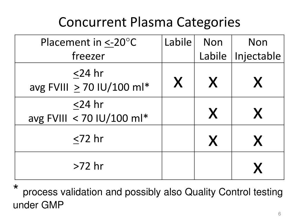 Concurrent Plasma Categories