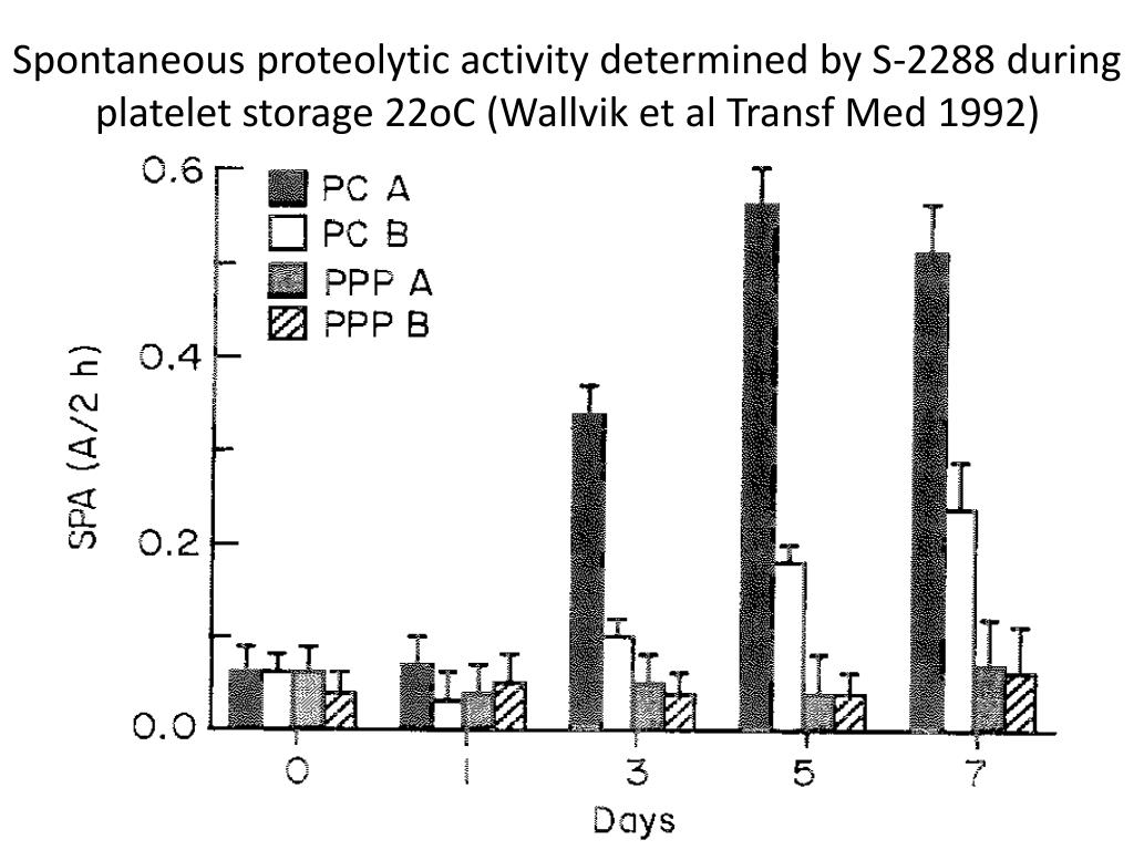 Spontaneous proteolytic activity determined by S-2288 during platelet storage 22oC (Wallvik et al Transf Med 1992)
