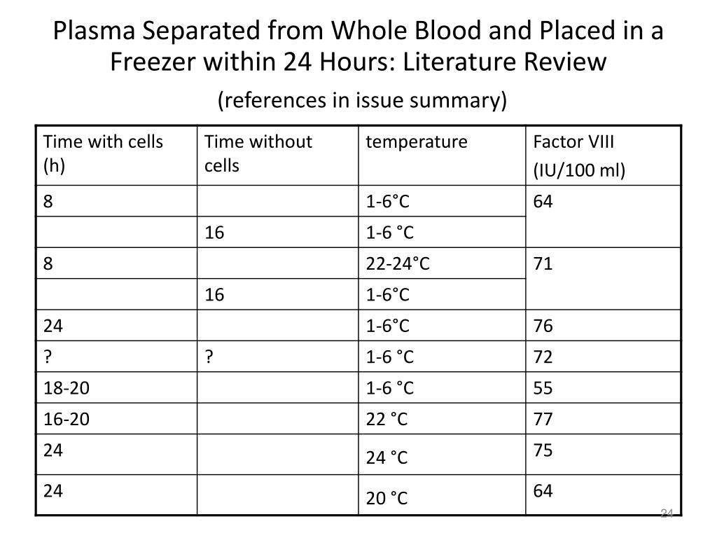 Plasma Separated from Whole Blood and Placed in a Freezer within 24 Hours: Literature Review