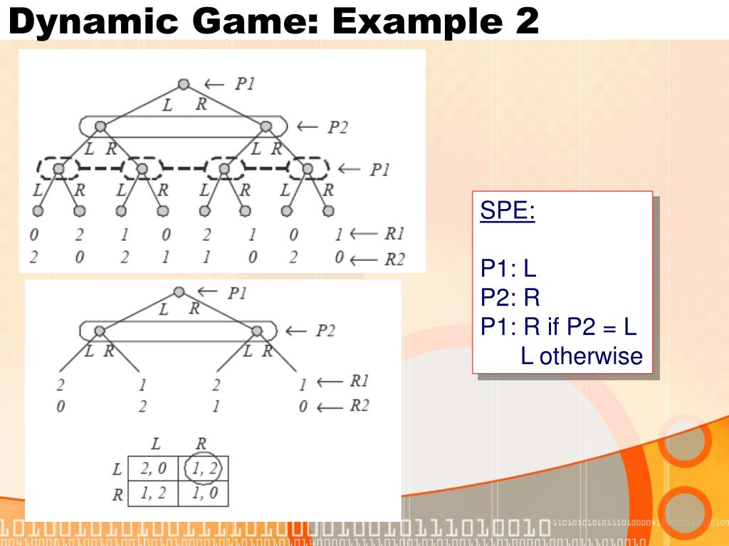 Dynamic Game: Example 2