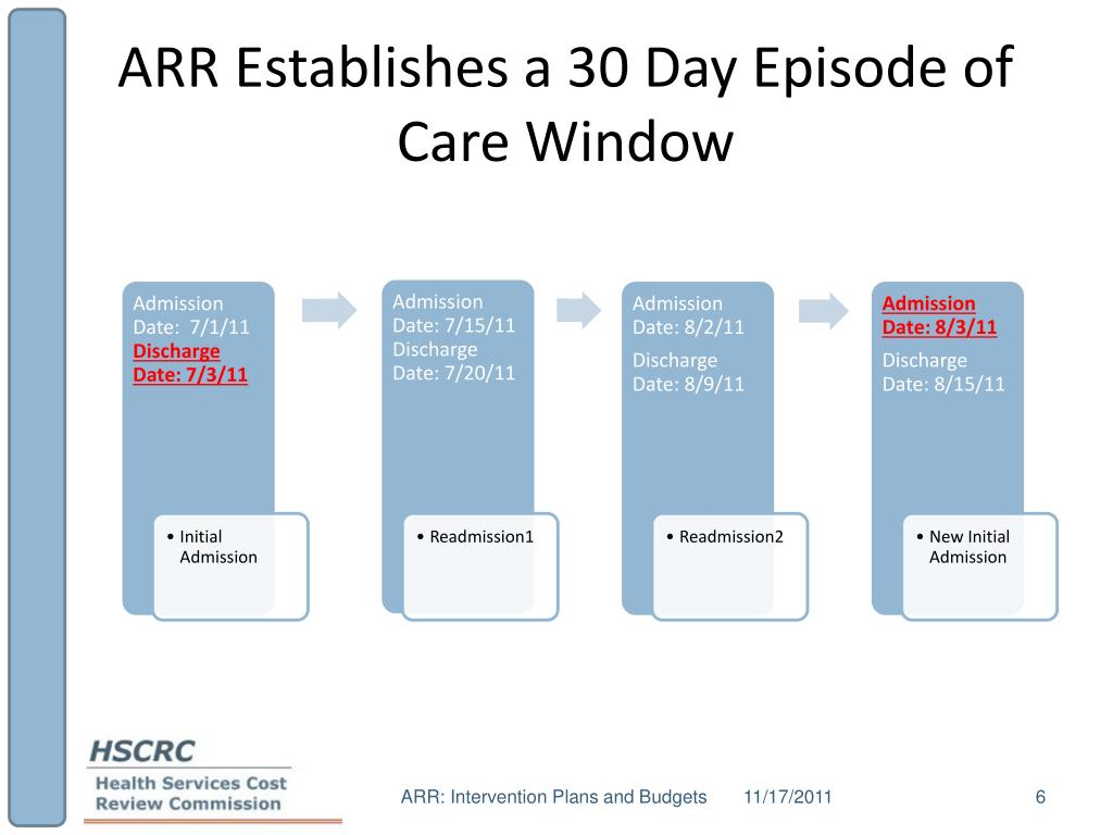 ARR Establishes a 30 Day Episode of Care Window
