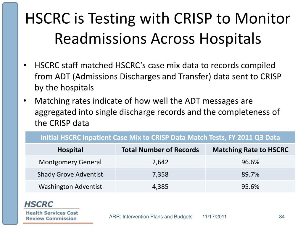 HSCRC is Testing with CRISP to Monitor Readmissions Across Hospitals