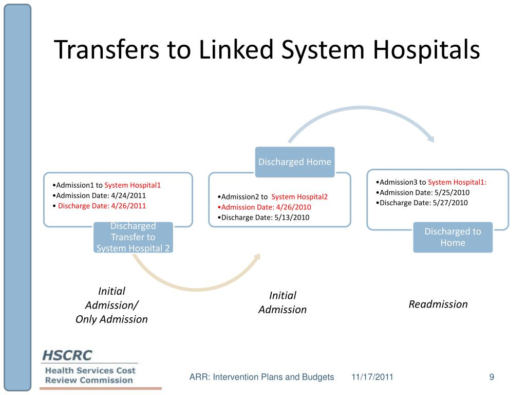 Transfers to Linked System Hospitals