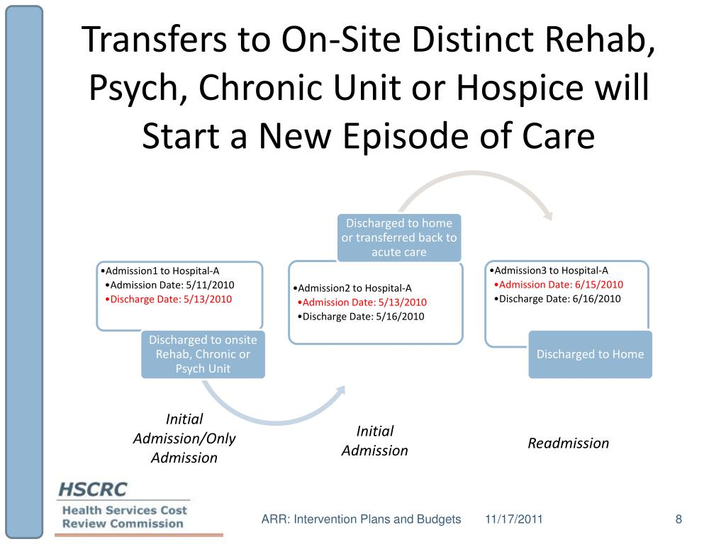 Transfers to On-Site Distinct Rehab, Psych, Chronic Unit or Hospice will Start a New Episode of Care