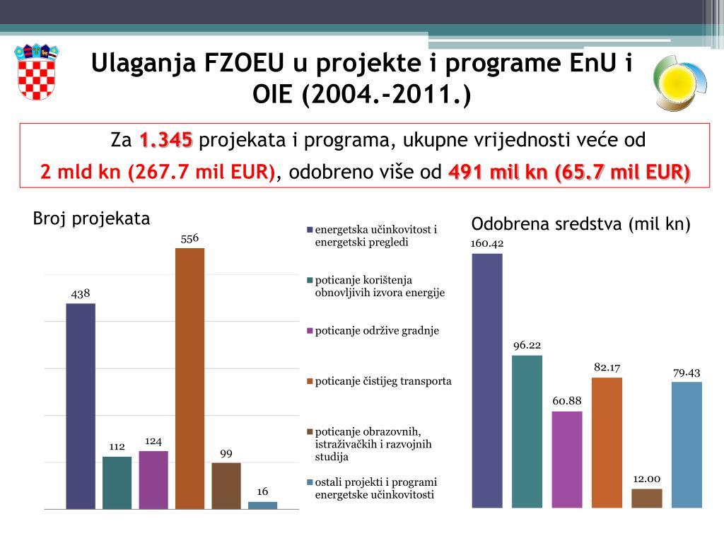 Ulaganja FZOEU u projekte i programe EnU i OIE (2004.-2011.)