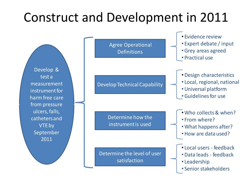 Construct and Development in 2011