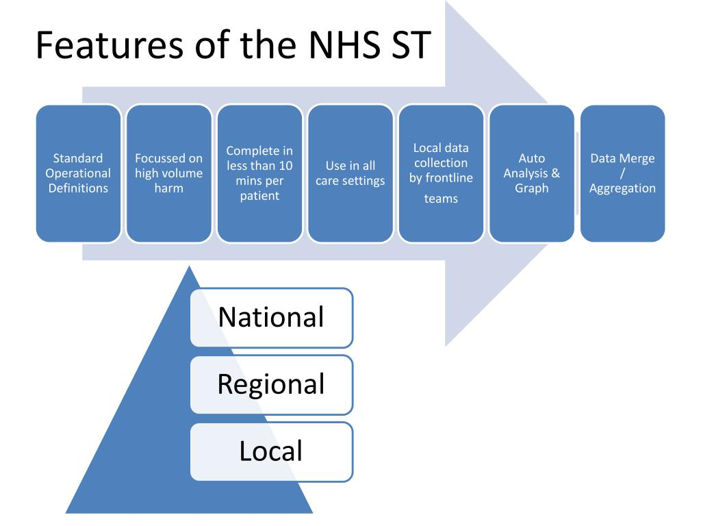Features of the NHS ST