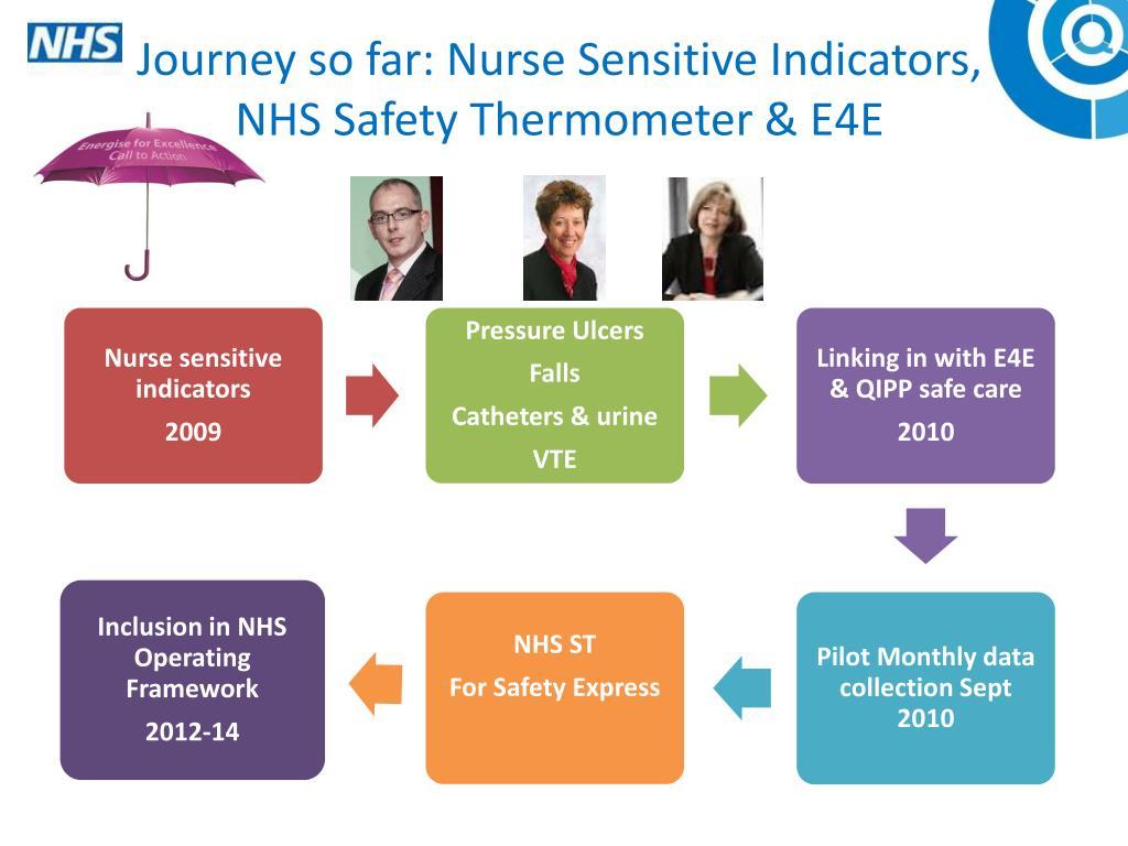 Journey so far: Nurse Sensitive Indicators, NHS Safety Thermometer & E4E