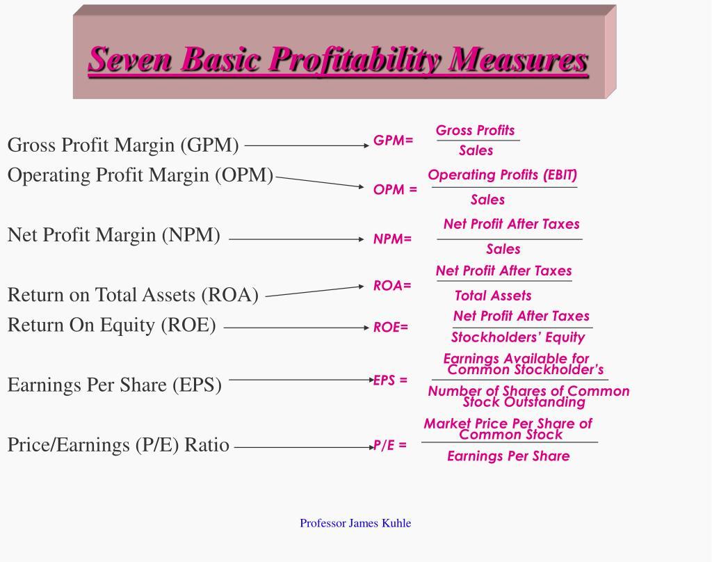 Seven Basic Profitability Measures