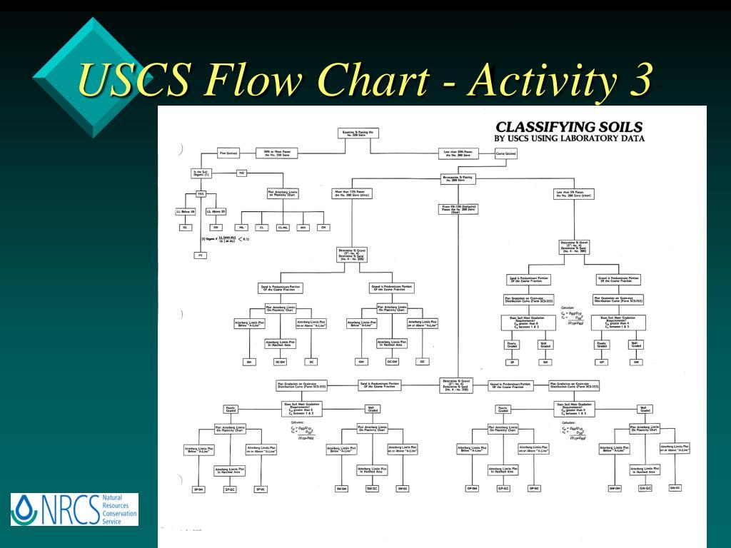 USCS Flow Chart - Activity 3