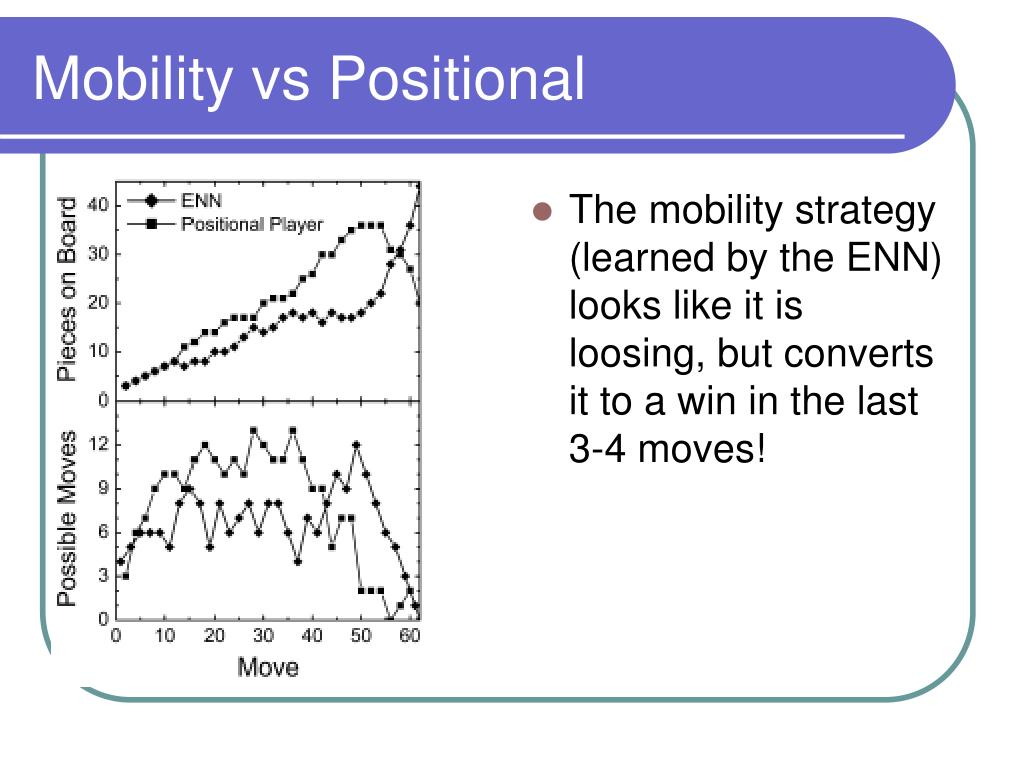 The mobility strategy (learned by the ENN) looks like it is loosing, but converts it to a win in the last 3-4 moves!