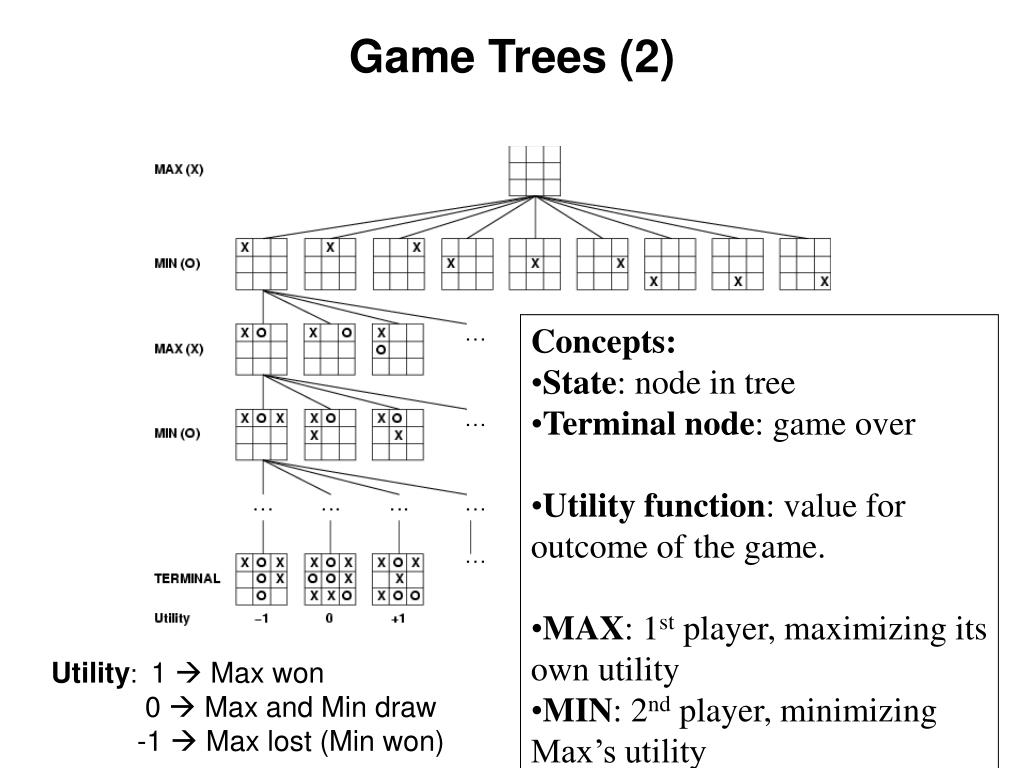 Game Trees (2)