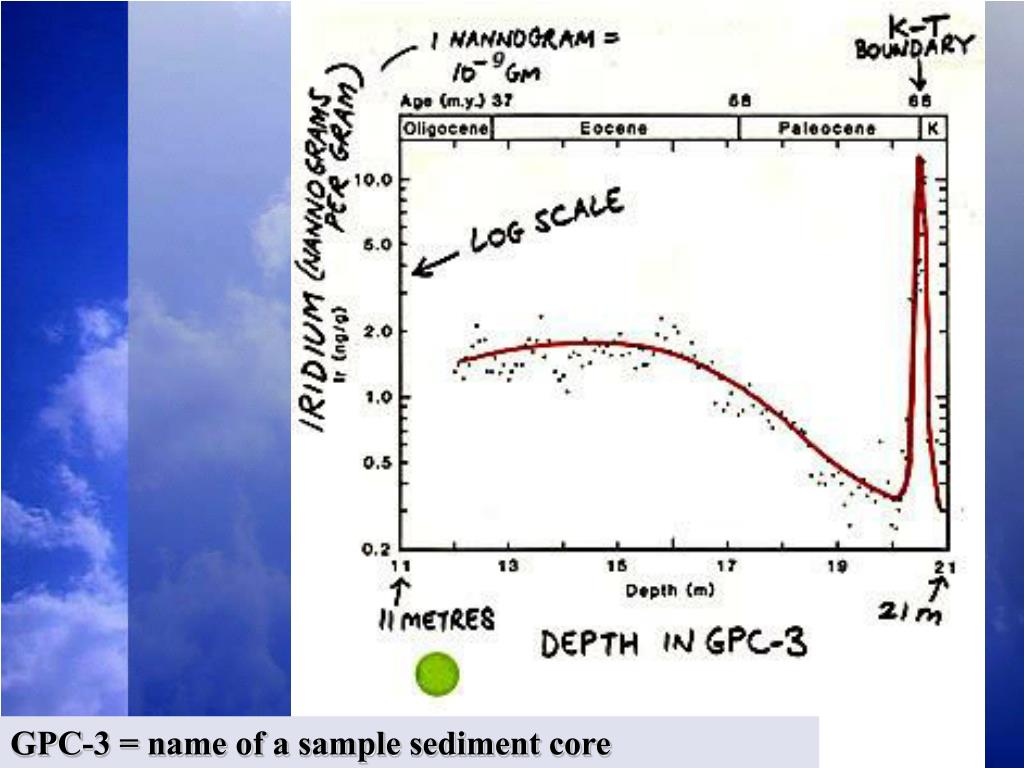 GPC-3 = name of a sample sediment core
