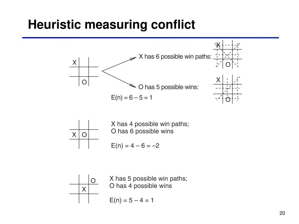 Heuristic measuring conflict