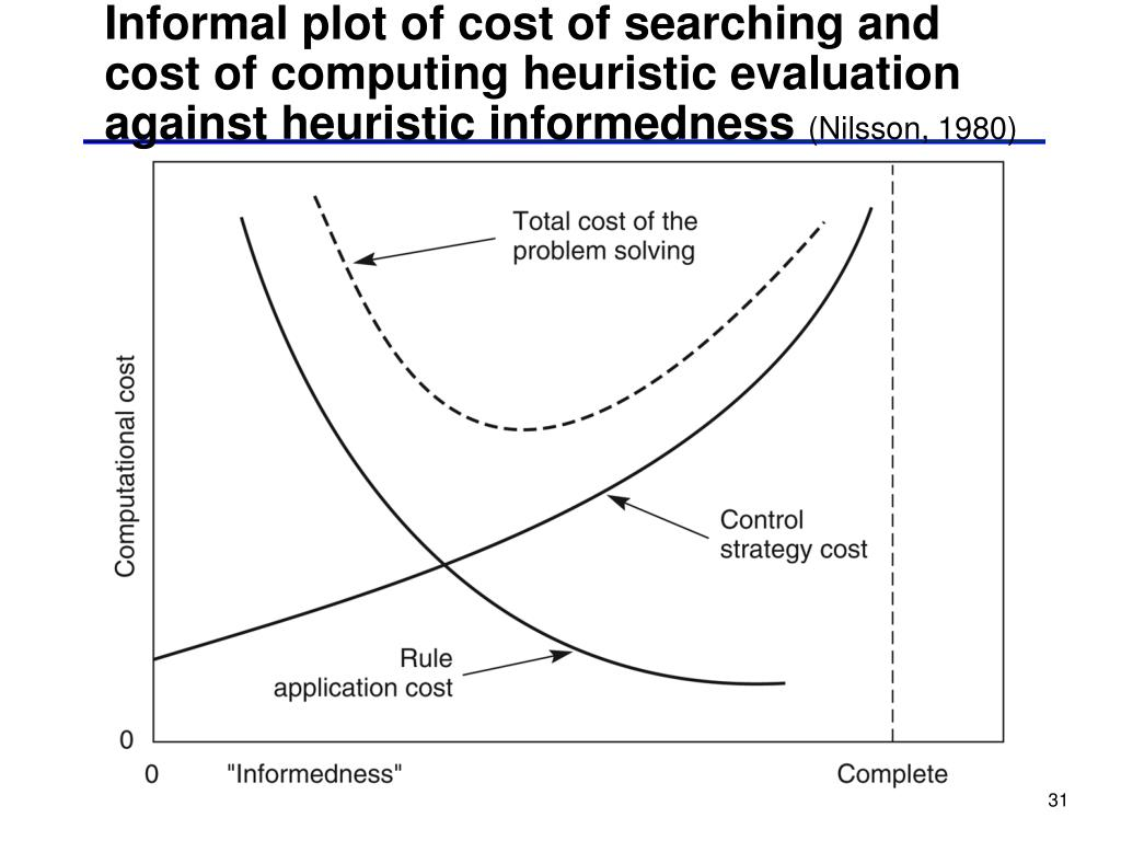 Informal plot of cost of searching and cost of computing heuristic evaluation against heuristic informedness
