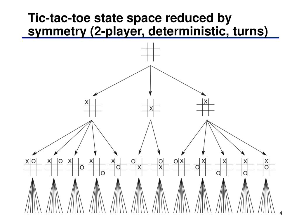 Tic-tac-toe state space reduced by symmetry (2-player, deterministic, turns)