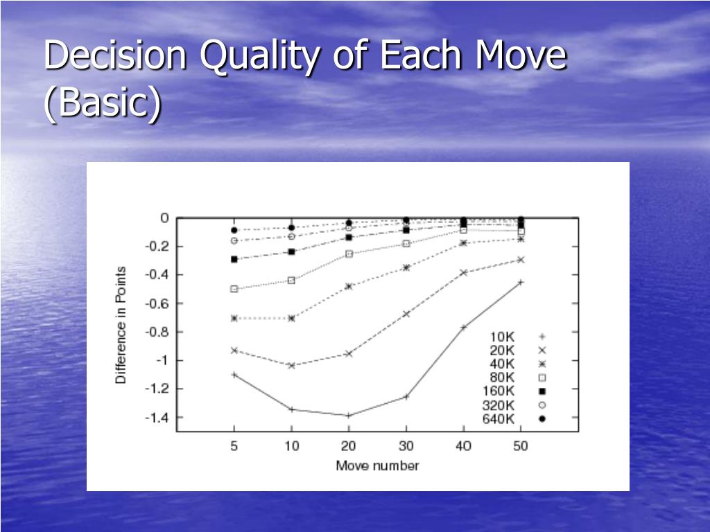 Decision Quality of Each Move