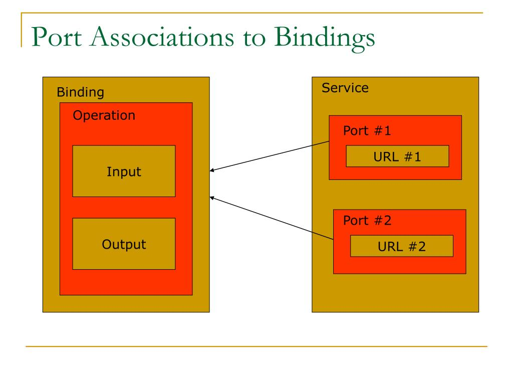 Port Associations to Bindings