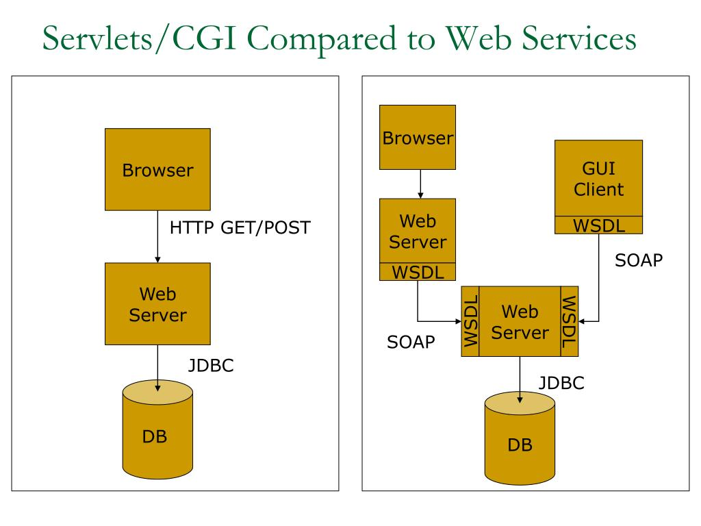 Servlets/CGI Compared to Web Services