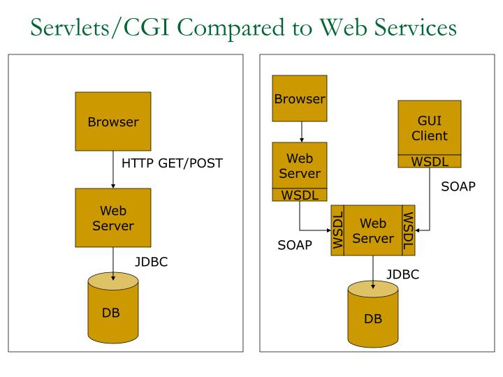 Servlets cgi compared to web services