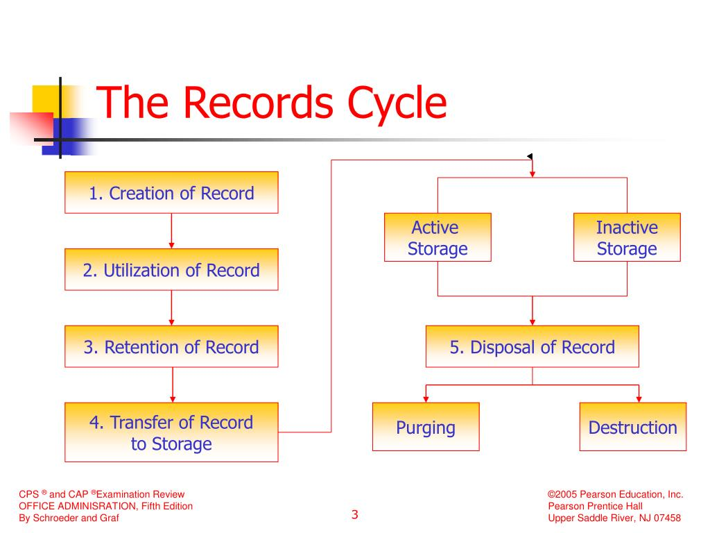 1. Creation of Record