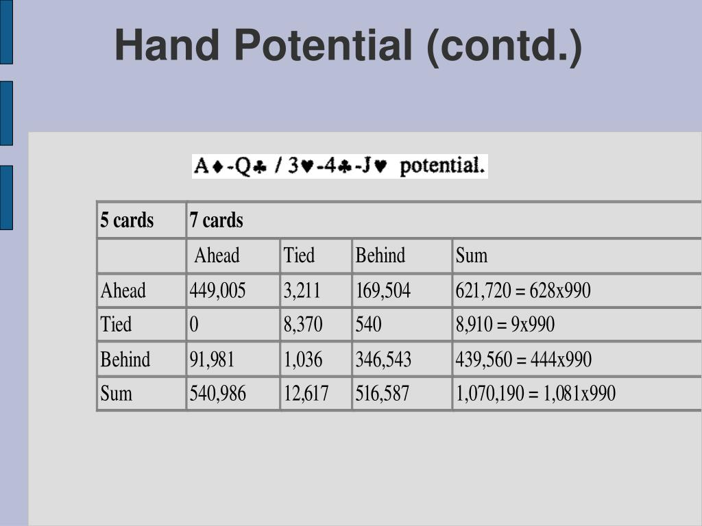 Hand Potential (contd.)