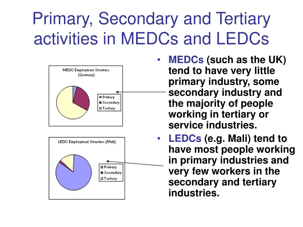 Primary, Secondary and Tertiary activities in MEDCs and LEDCs
