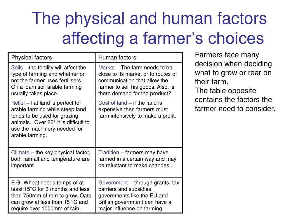 The physical and human factors affecting a farmer's choices