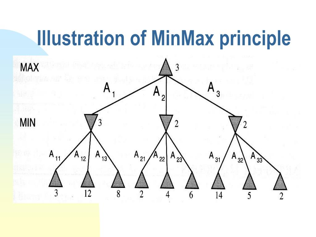 Illustration of MinMax principle