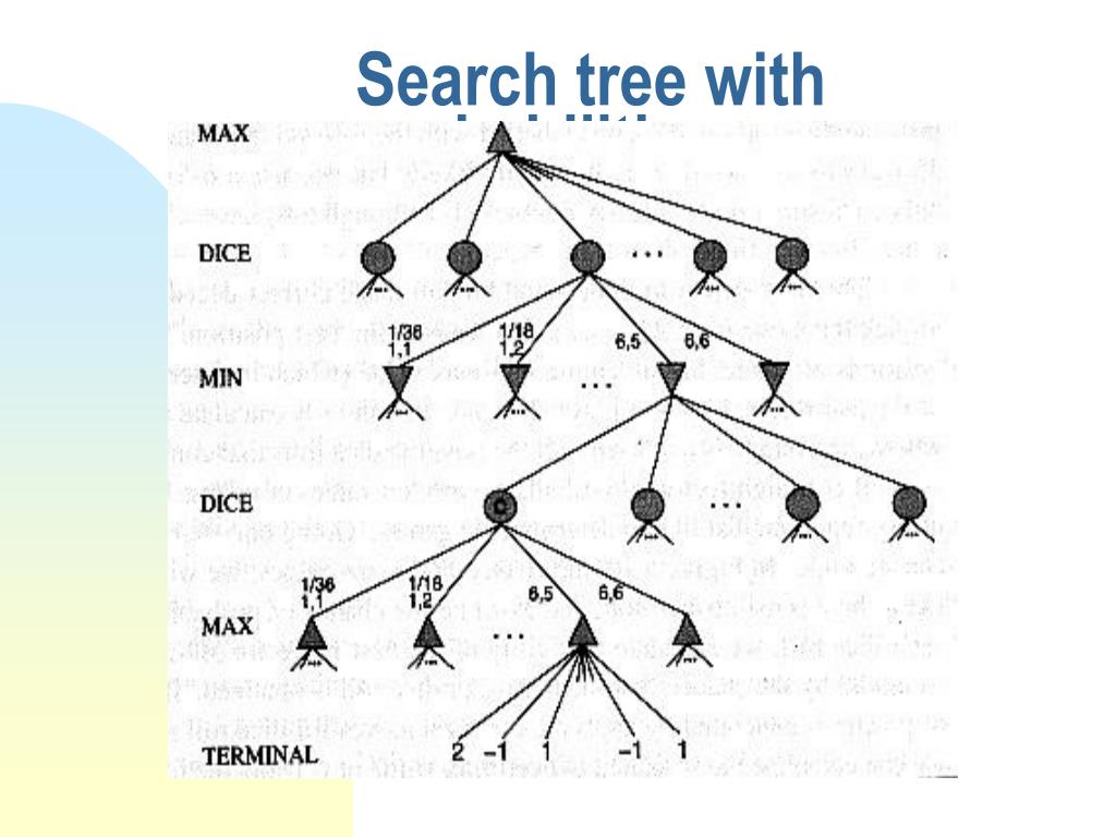 Search tree with probabilities