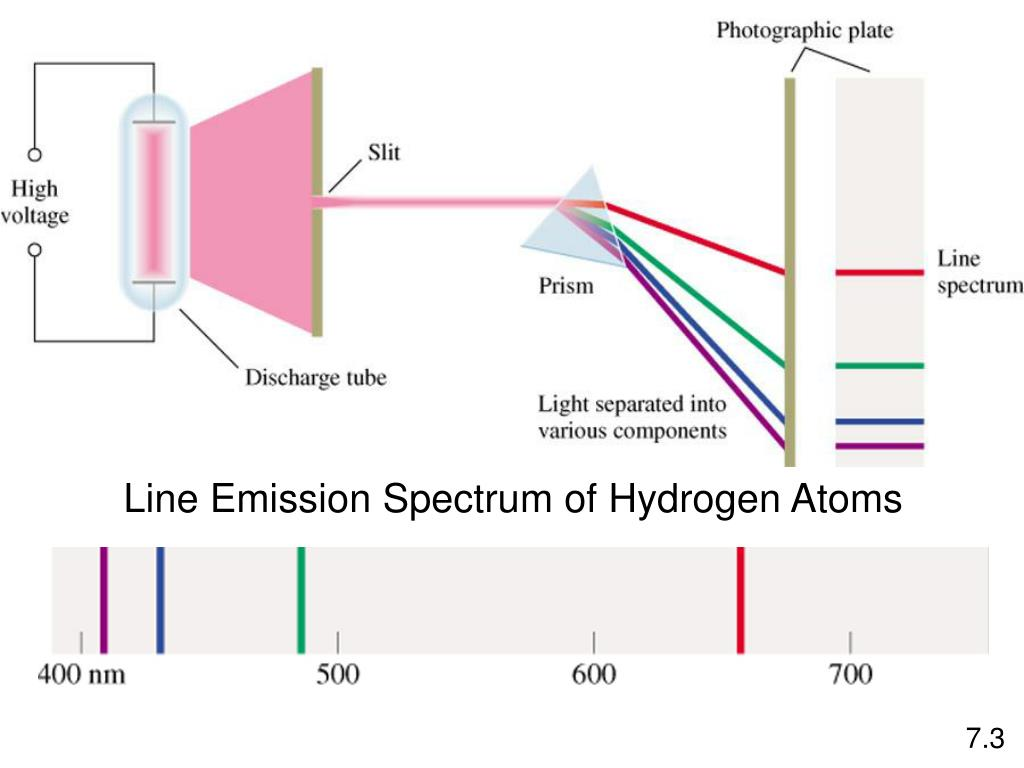Line Emission Spectrum of Hydrogen Atoms