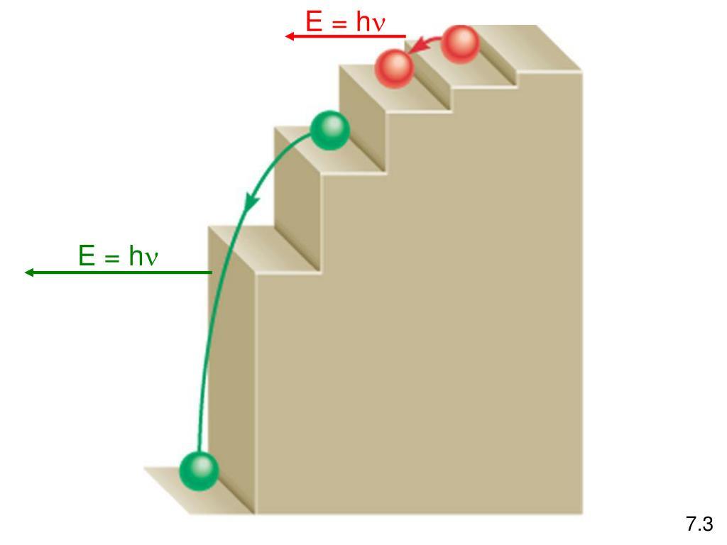 E = h