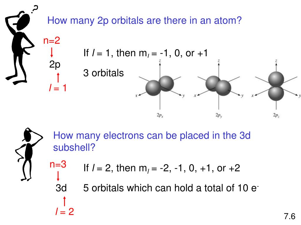 How many 2p orbitals are there in an atom?