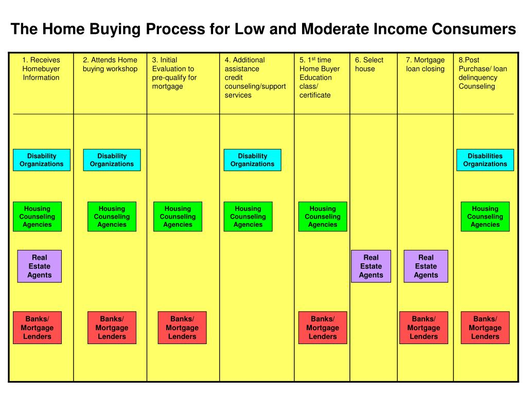 The Home Buying Process for Low and Moderate Income Consumers