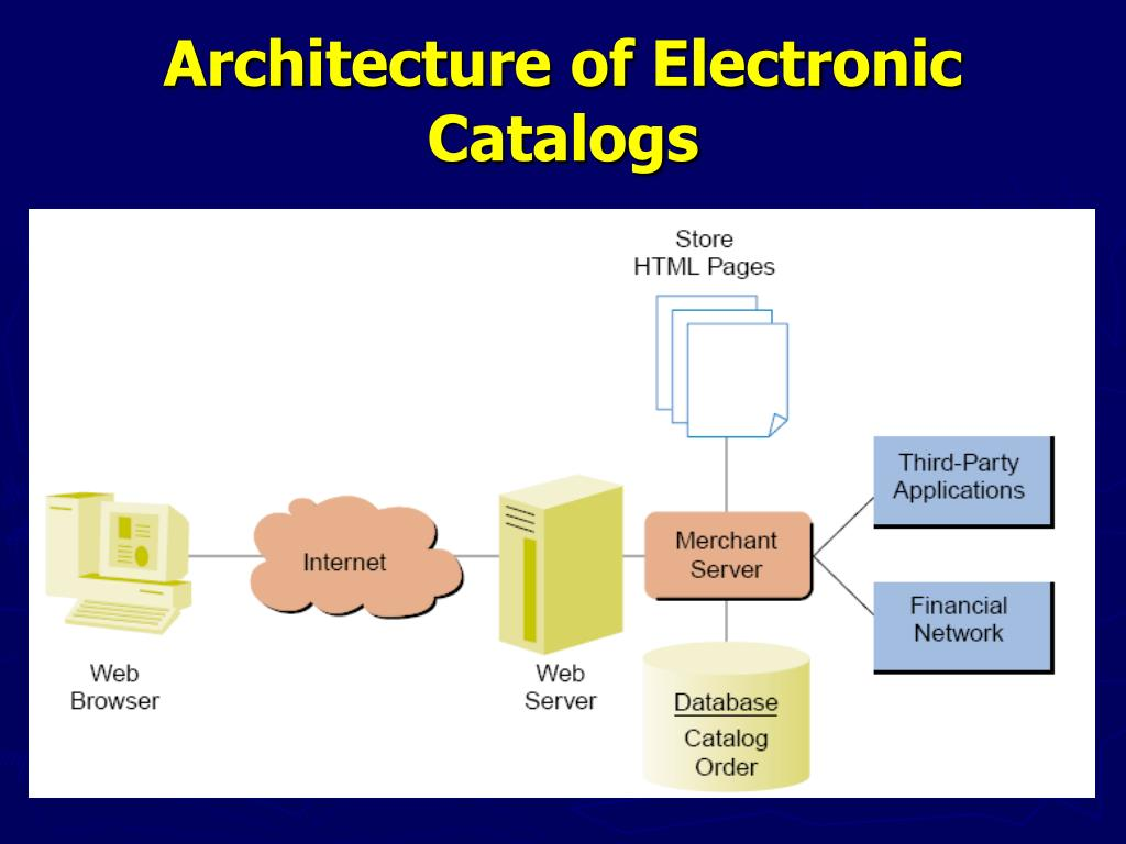 Architecture of Electronic Catalogs